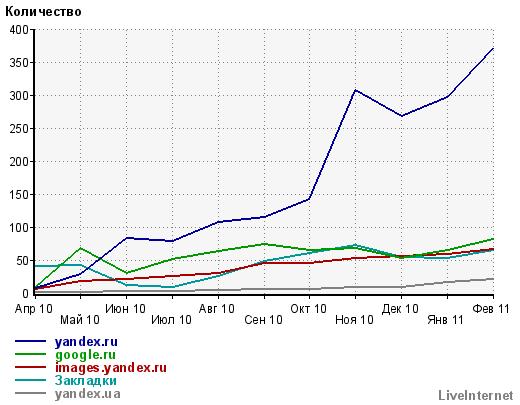 Переходы с сайтов, среднесуточные значения по месяцам