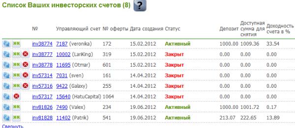 состояние памм счетов на 20-08-2012