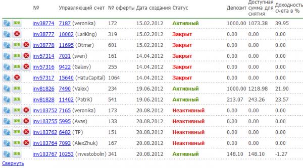 Счета ПАММ сентябрь 2012