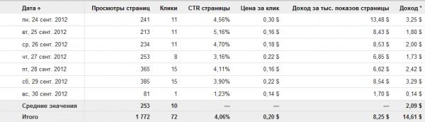 Доход и CTR сайта за неделю в adsense