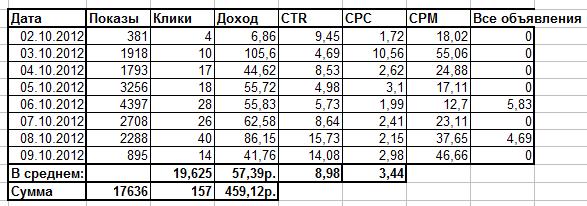значения ctr в РСЯ пересчитанные