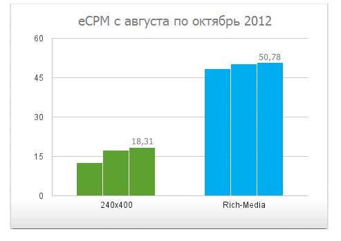 eCPM в сети за последние 3 месяца