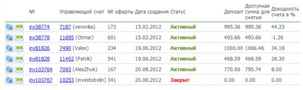 памм счета, ноябрь 2012